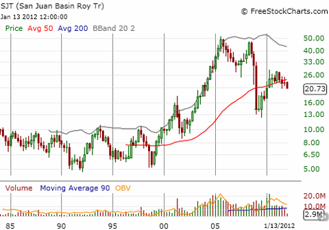 San Juan Trust is well off its highs from the prior bull market but is still holding its breakout from a 15+ year consolidation
