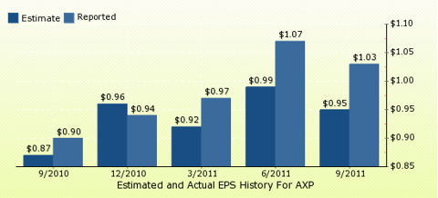 paid2trade.com Quarterly Estimates And Actual EPS results AXP