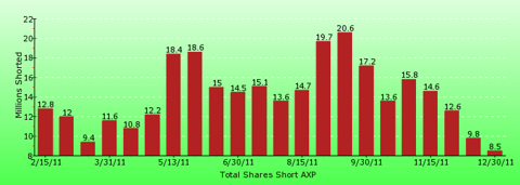 paid2trade.com short interest tool. The total short interest number of shares for AXP