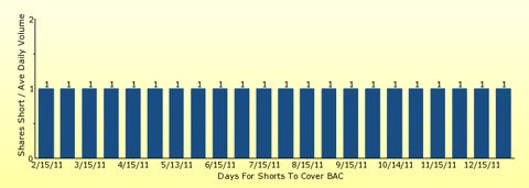 paid2trade.com number of days to cover short interest based on average daily trading volume for BAC