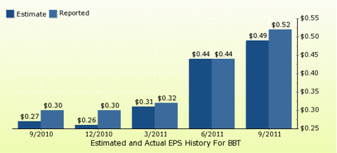 paid2trade.com Quarterly Estimates And Actual EPS results BBT