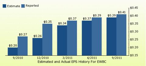 paid2trade.com Quarterly Estimates And Actual EPS results EWBC
