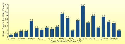 paid2trade.com number of days to cover short interest based on average daily trading volume for FLEX