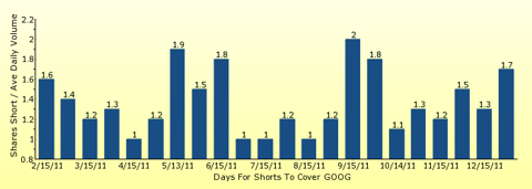 paid2trade.com number of days to cover short interest based on average daily trading volume for GOOG