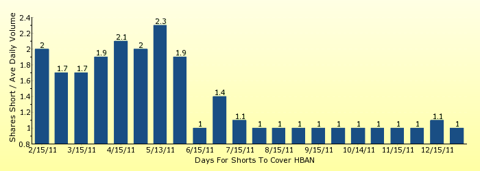 paid2trade.com number of days to cover short interest based on average daily trading volume for HBAN