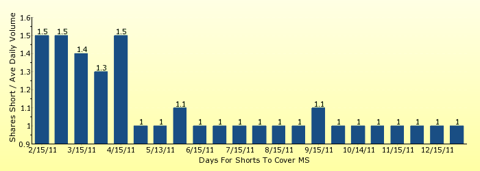 paid2trade.com number of days to cover short interest based on average daily trading volume for MS