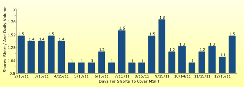paid2trade.com number of days to cover short interest based on average daily trading volume for MSFT