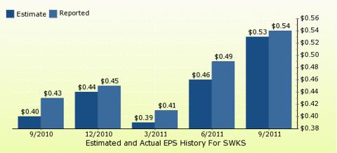 paid2trade.com Quarterly Estimates And Actual EPS results SWKS