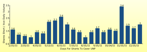 paid2trade.com number of days to cover short interest based on average daily trading volume for UNP