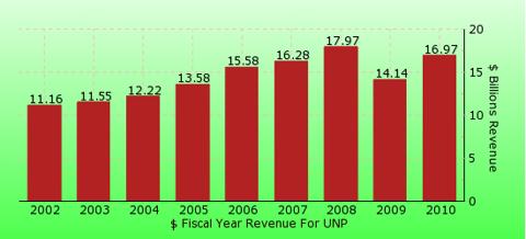 paid2trade.com revenue gross bar chart for UNP