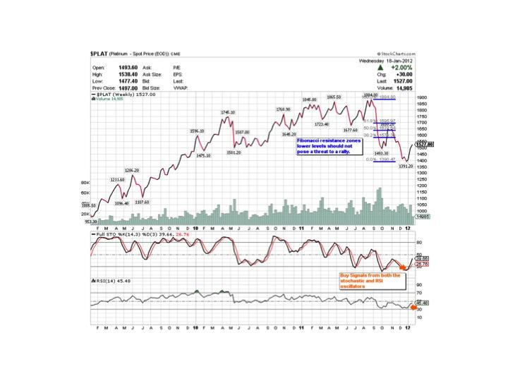Description: http://stockcharts.com/c-sc/sc?s=$PLAT&p=W&yr=3&mn=0&dy=0&id=p19233134050&a=254249374&r=7923