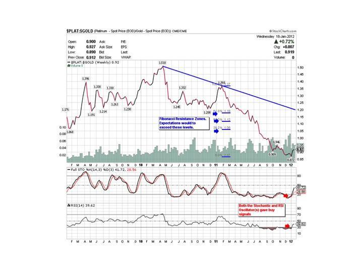 Description: http://stockcharts.com/c-sc/sc?s=$PLAT:$GOLD&p=W&yr=3&mn=0&dy=0&id=p77396544790&a=254244671&r=7277