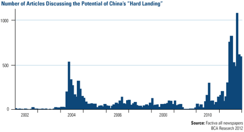 Number of Articles Discussing the Potential of China