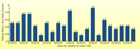 paid2trade.com number of days to cover short interest based on average daily trading volume for CSX