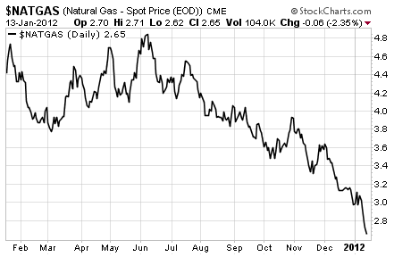 Natural gas prices are at a 2 year low.