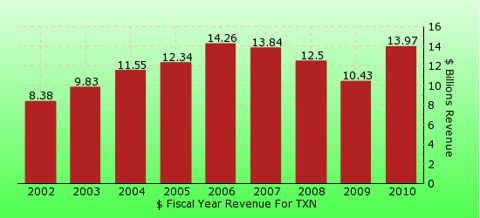 paid2trade.com revenue gross bar chart for TXN
