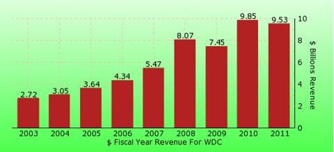 paid2trade.com revenue gross bar chart for WDC