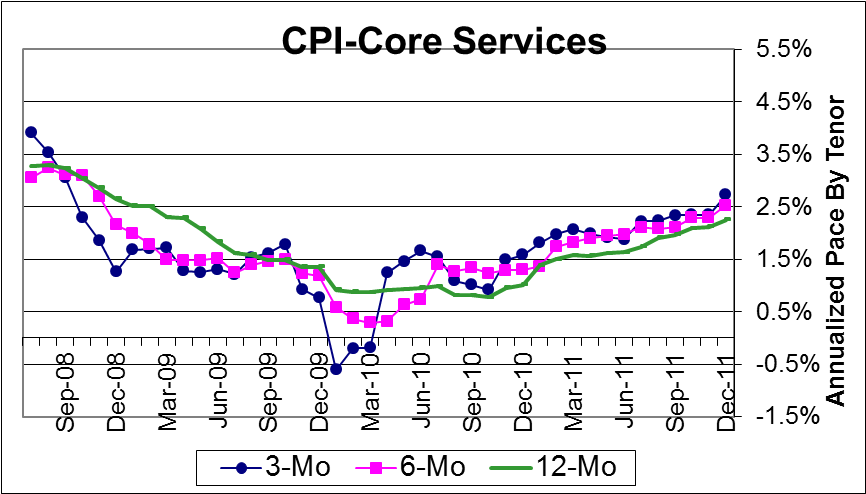 US Core Services inflation in steady rise