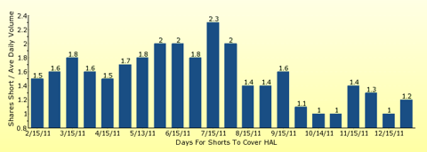 paid2trade.com number of days to cover short interest based on average daily trading volume for HAL
