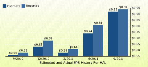 paid2trade.com Quarterly Estimates And Actual EPS results HAL