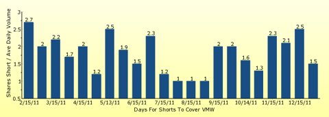 paid2trade.com number of days to cover short interest based on average daily trading volume for VMW