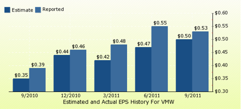 paid2trade.com Quarterly Estimates And Actual EPS results VMW