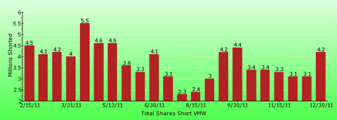 paid2trade.com short interest tool. The total short interest number of shares for VMW