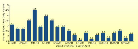 paid2trade.com number of days to cover short interest based on average daily trading volume for ALTR