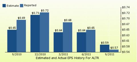 paid2trade.com Quarterly Estimates And Actual EPS results ALTR