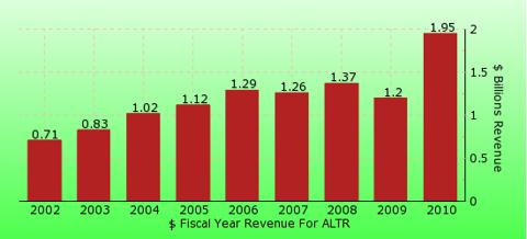 paid2trade.com revenue gross bar chart for ALTR