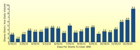 paid2trade.com number of days to cover short interest based on average daily trading volume for AMD