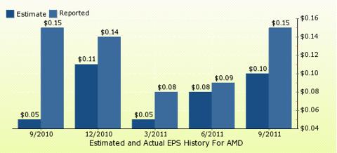 paid2trade.com Quarterly Estimates And Actual EPS results AMD