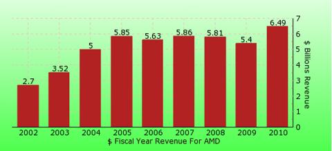 paid2trade.com revenue gross bar chart for AMD