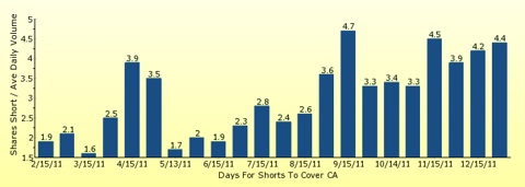 paid2trade.com number of days to cover short interest based on average daily trading volume for CA