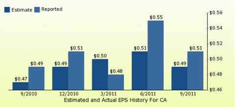 paid2trade.com Quarterly Estimates And Actual EPS results CA