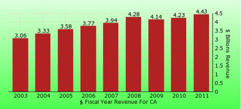 paid2trade.com revenue gross bar chart for CA