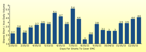 paid2trade.com number of days to cover short interest based on average daily trading volume for EMC