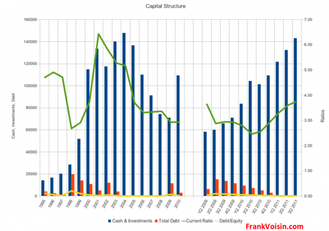 Micrel, Incorporated - Capital Structure, 1995 - 3Q 2011