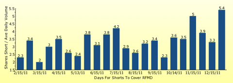 paid2trade.com number of days to cover short interest based on average daily trading volume for RFMD