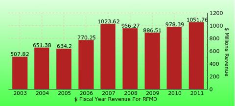 paid2trade.com revenue gross bar chart for RFMD