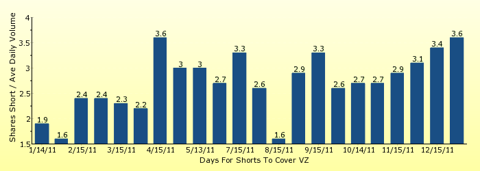 paid2trade.com number of days to cover short interest based on average daily trading volume for VZ