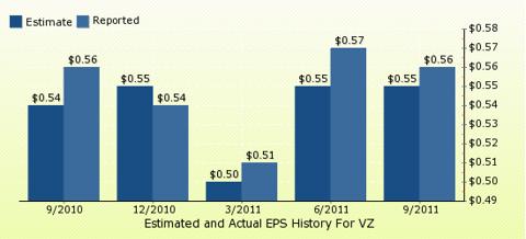 paid2trade.com Quarterly Estimates And Actual EPS results VZ