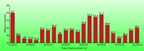 paid2trade.com short interest tool. The total short interest number of shares for VZ