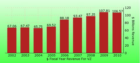 paid2trade.com revenue gross bar chart for VZ