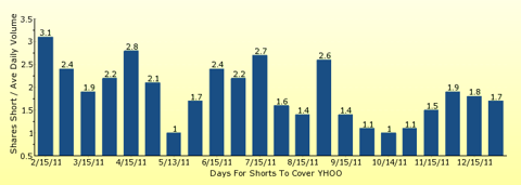 paid2trade.com number of days to cover short interest based on average daily trading volume for YHOO