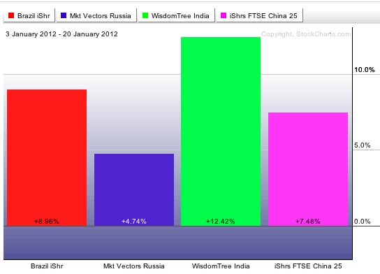BRIC ETF Performance in 2012