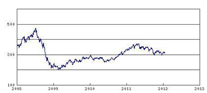 CRB Index
