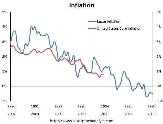 US vs Japan Inflation