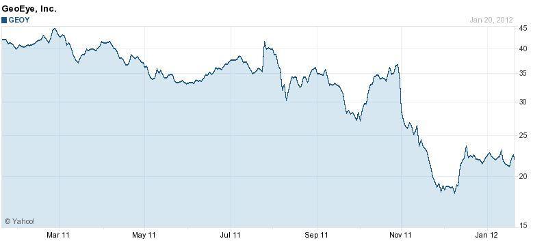 1 Year Price Chart - Yahoo Finance