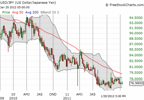 So far, the bottom has held in USD/JPY after the last intervention over two months ago